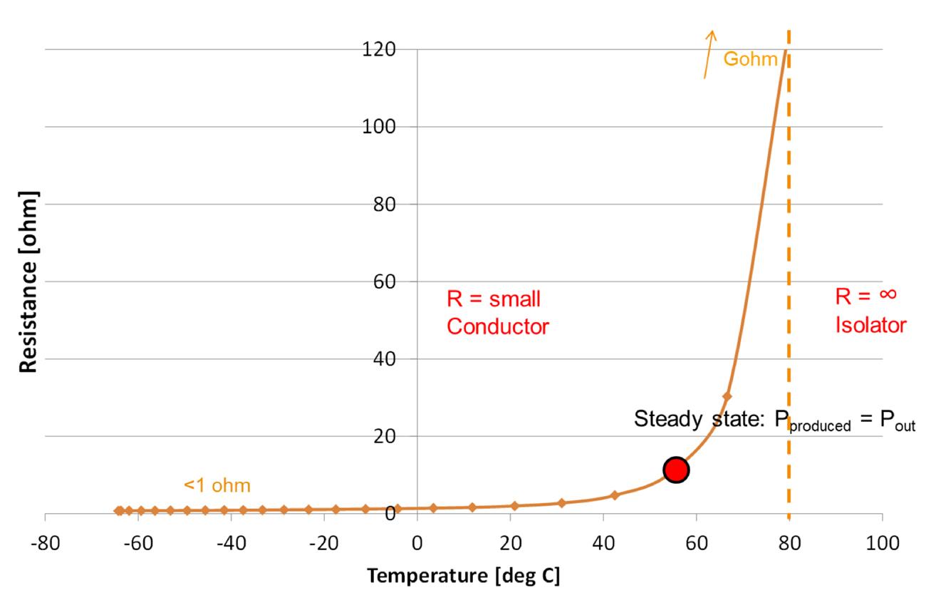 PTC heater graph